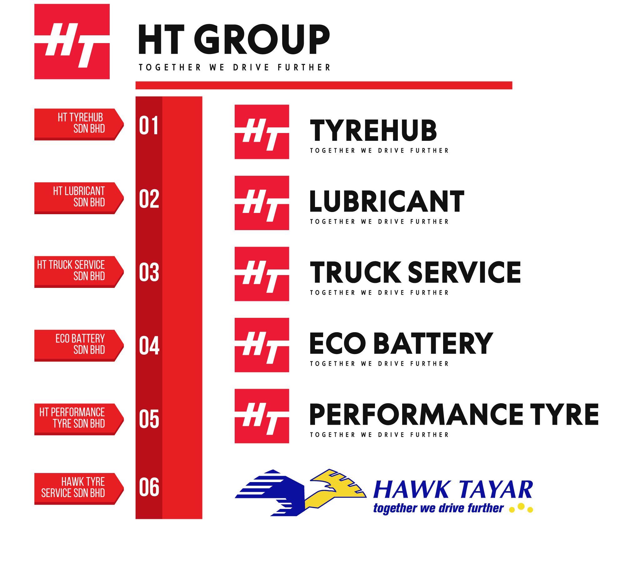 HT Group Corporate Structure